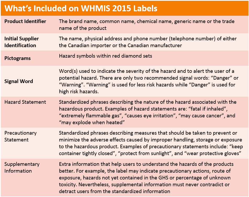 Whmis 2015 Labels Improving The Outdated Whmis 1988 Labeling System