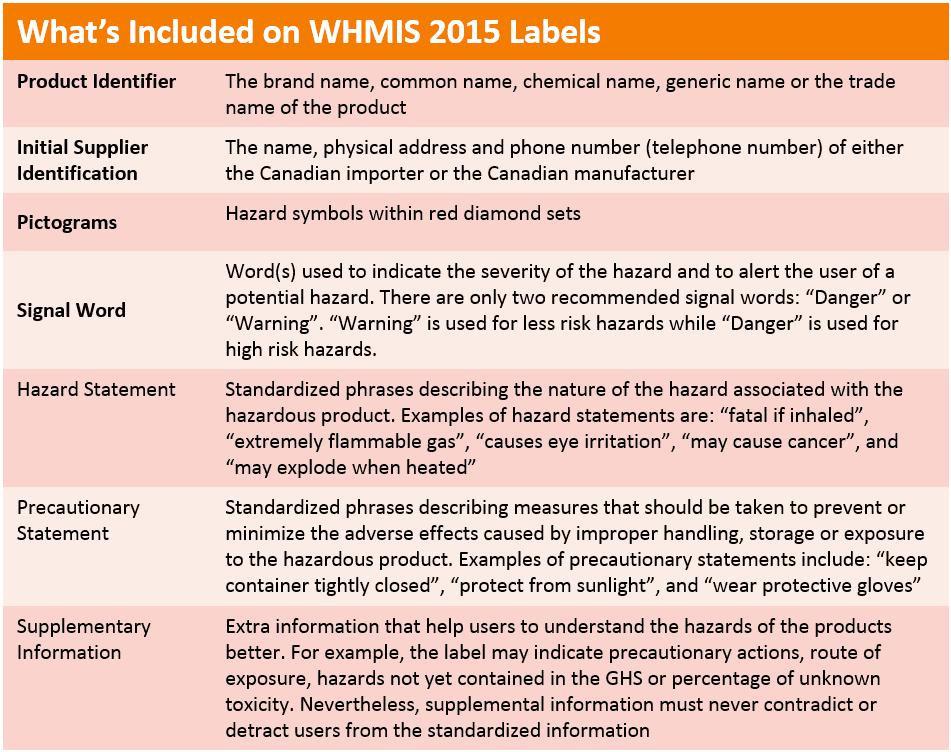 whmis workplace label template - whmis stickers satu sticker